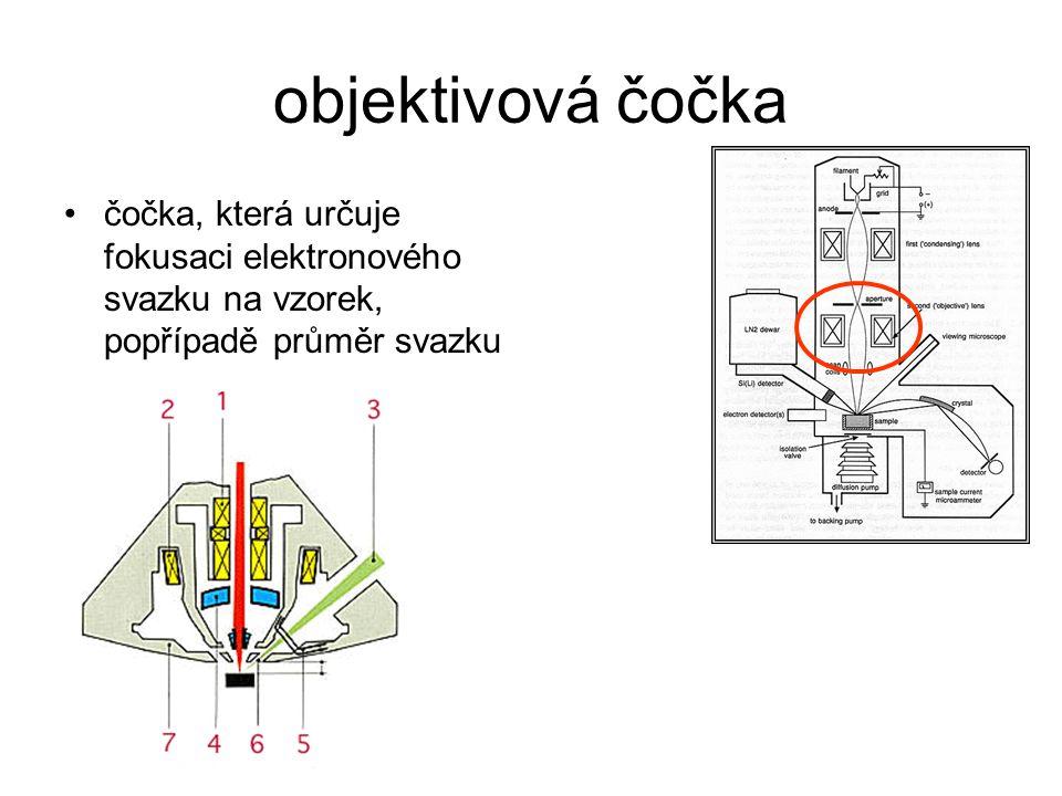 objektivová čočka čočka, která určuje fokusaci elektronového svazku na vzorek, popřípadě průměr svazku.