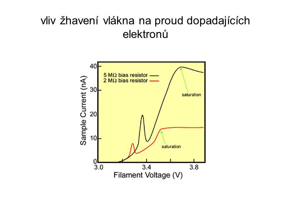 vliv žhavení vlákna na proud dopadajících elektronů