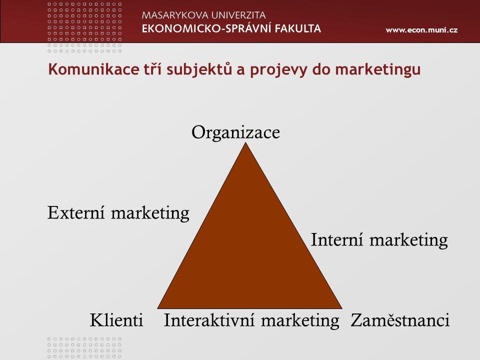 Komunikace tří subjektů a projevy do marketingu