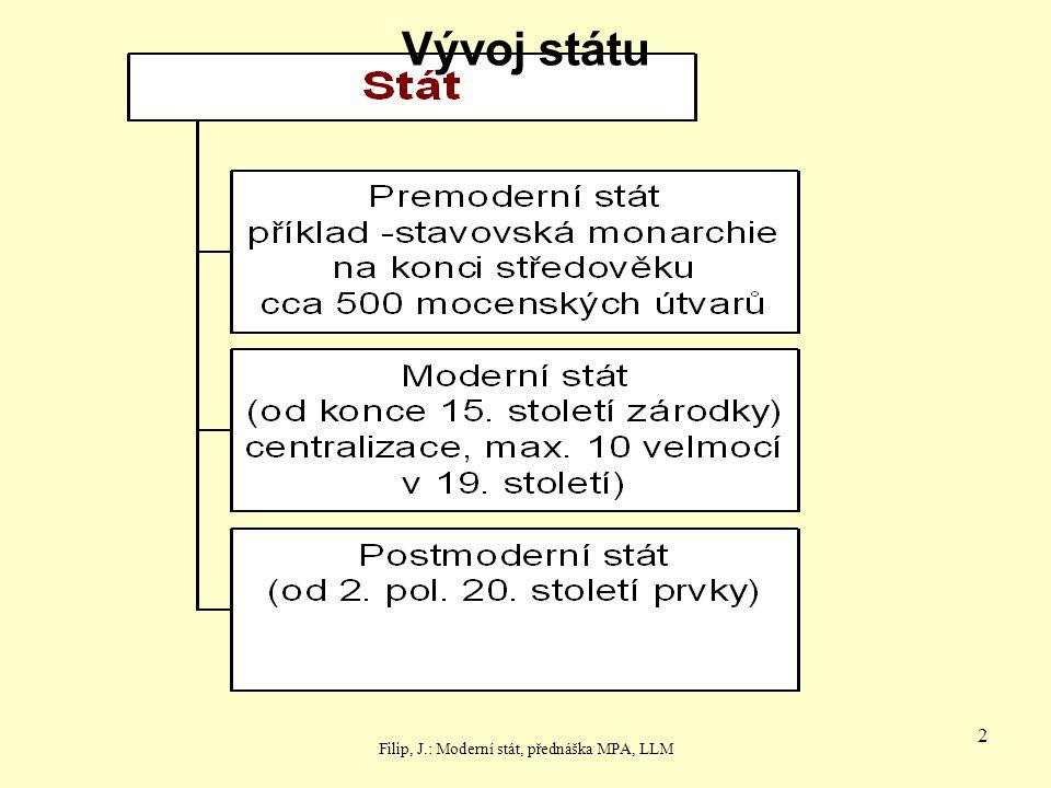 Filip, J.: Moderní stát, přednáška MPA, LLM
