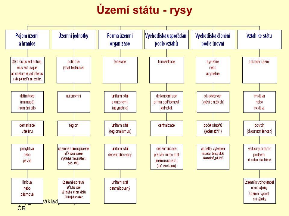 Území státu - rysy Filip_Úst.základy formy ČR
