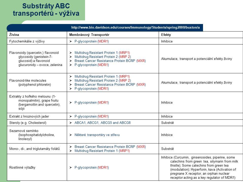 Substráty ABC transportérů - výživa