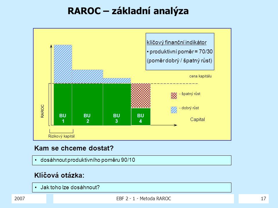 RAROC – základní analýza