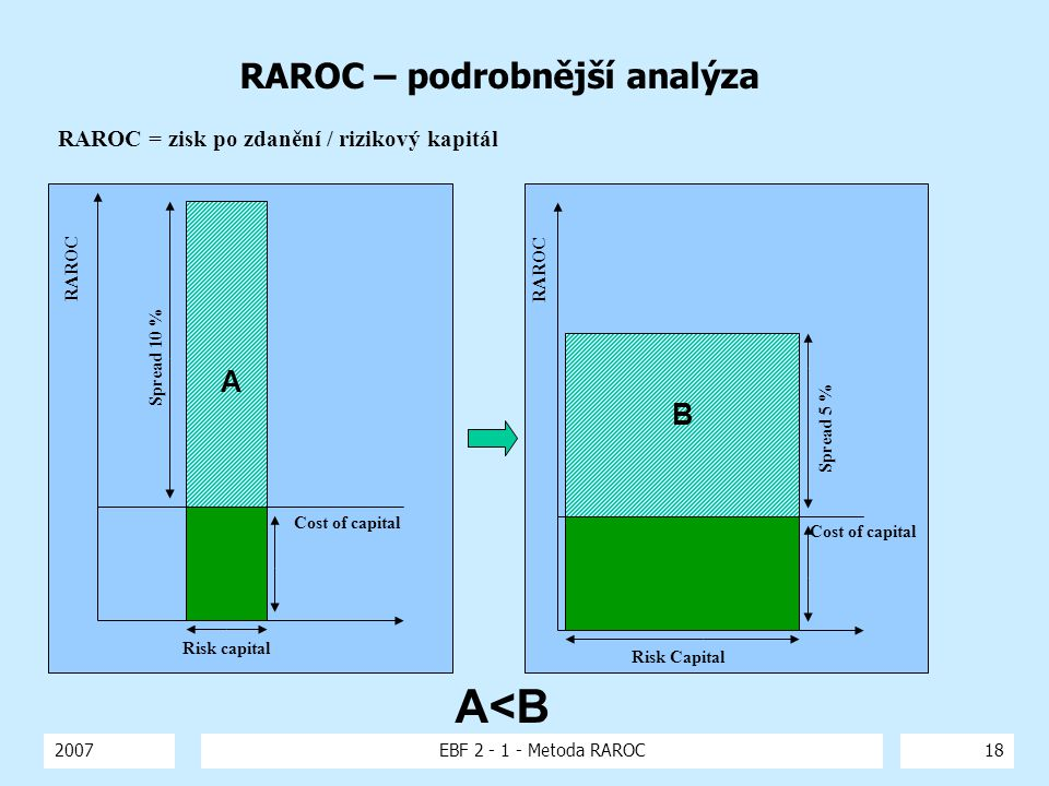 RAROC – podrobnější analýza