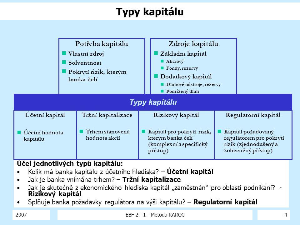 Typy kapitálu Potřeba kapitálu Zdroje kapitálu Typy kapitálu