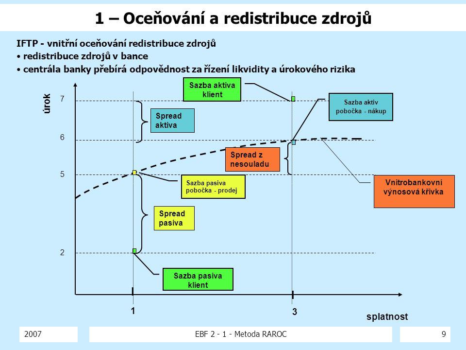 1 – Oceňování a redistribuce zdrojů