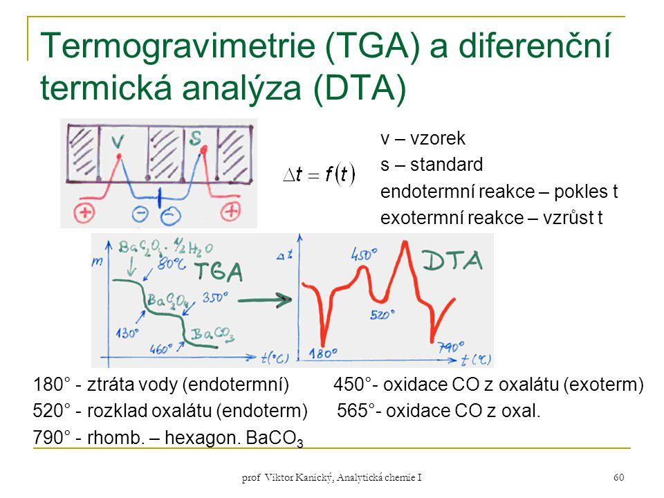Termogravimetrie (TGA) a diferenční termická analýza (DTA)