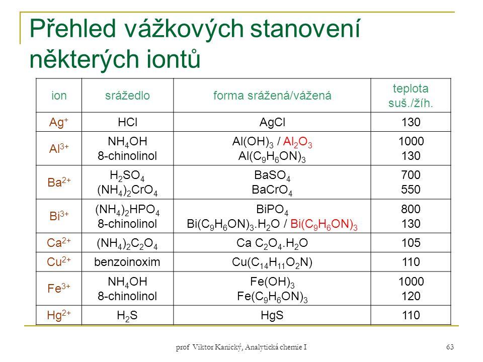 Přehled vážkových stanovení některých iontů