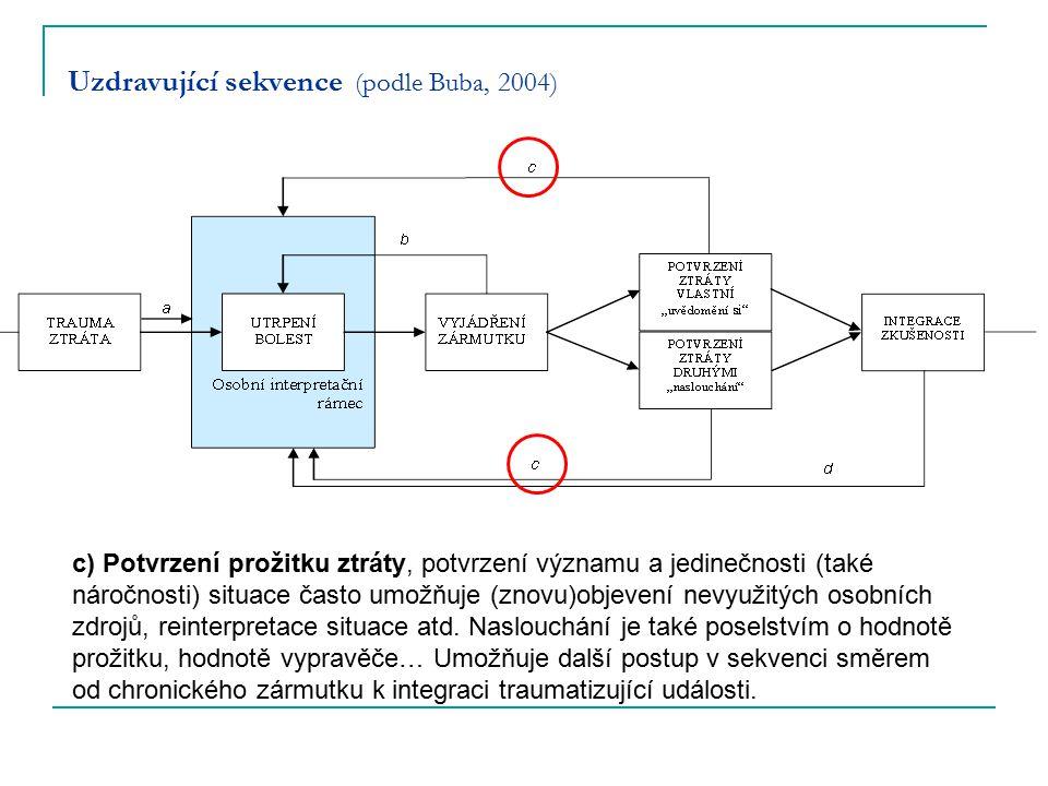 Uzdravující sekvence (podle Buba, 2004)