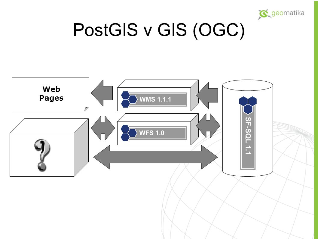 PostGIS v GIS (OGC)‏ Web Pages