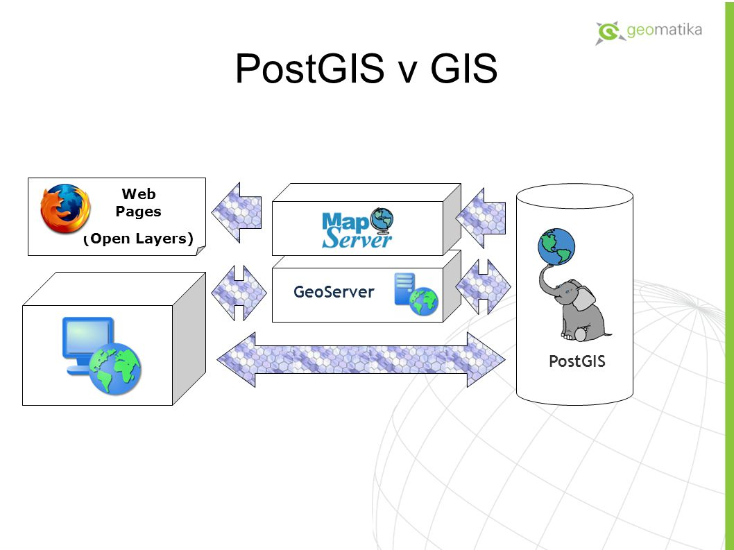 PostGIS v GIS Web Pages (Open Layers) GeoServer PostGIS