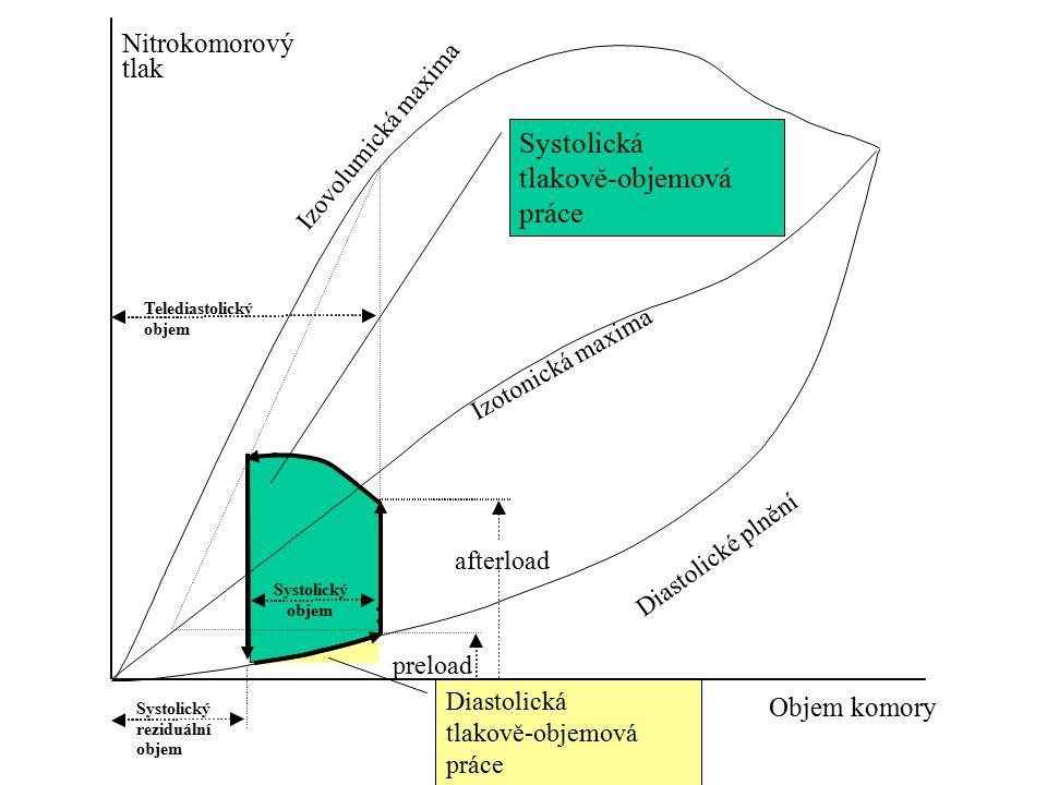 Systolická tlakově-objemová práce Nitrokomorový tlak Objem komory