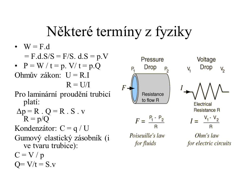 Některé termíny z fyziky