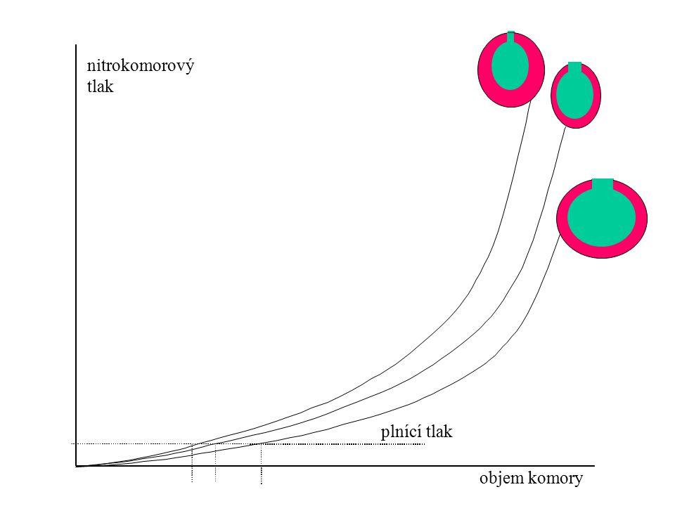 nitrokomorový tlak plnící tlak objem komory