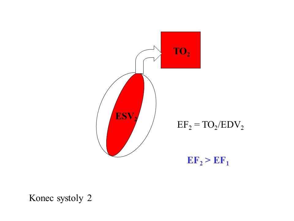 TO2 ESV2 EF2 = TO2/EDV2 EF2 > EF1 Konec systoly 2