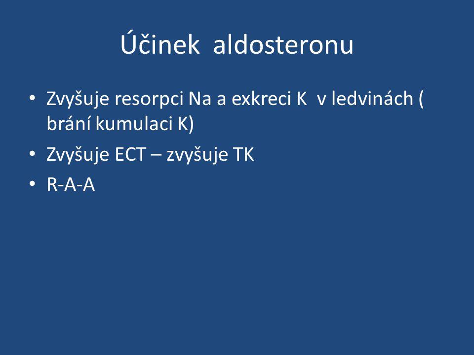 Účinek aldosteronu Zvyšuje resorpci Na a exkreci K v ledvinách ( brání kumulaci K) Zvyšuje ECT – zvyšuje TK.