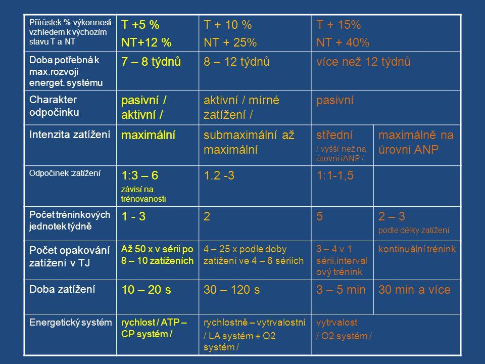aktivní / mírné zatížení / pasivní maximální submaximální až maximální