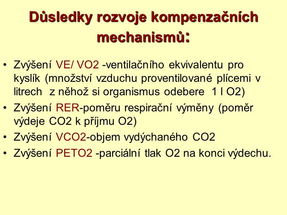 Důsledky rozvoje kompenzačních mechanismů: