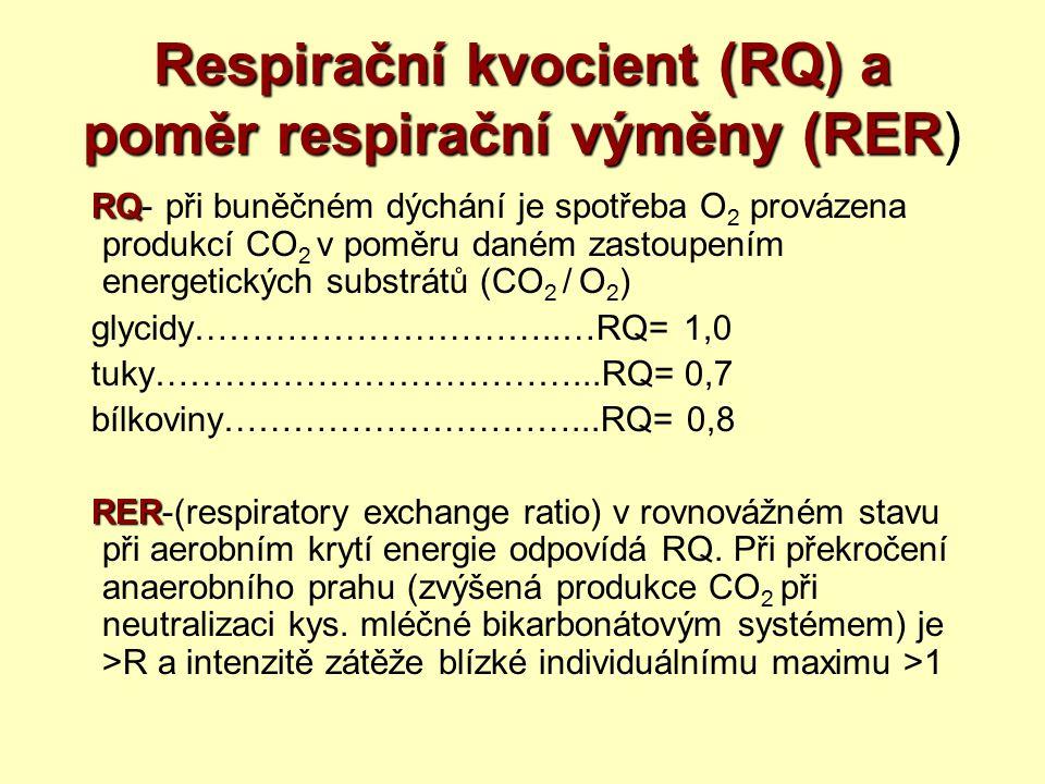 Respirační kvocient (RQ) a poměr respirační výměny (RER)