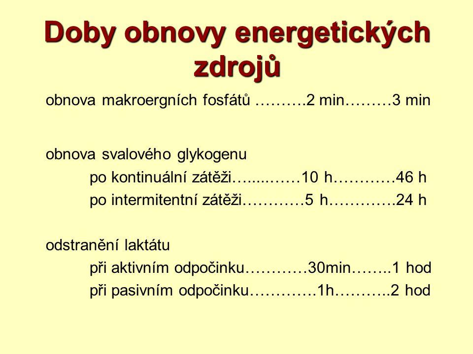 Doby obnovy energetických zdrojů