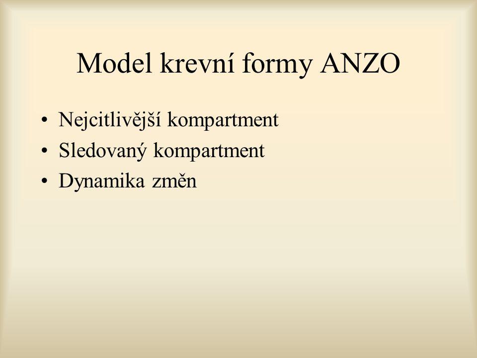 Model krevní formy ANZO