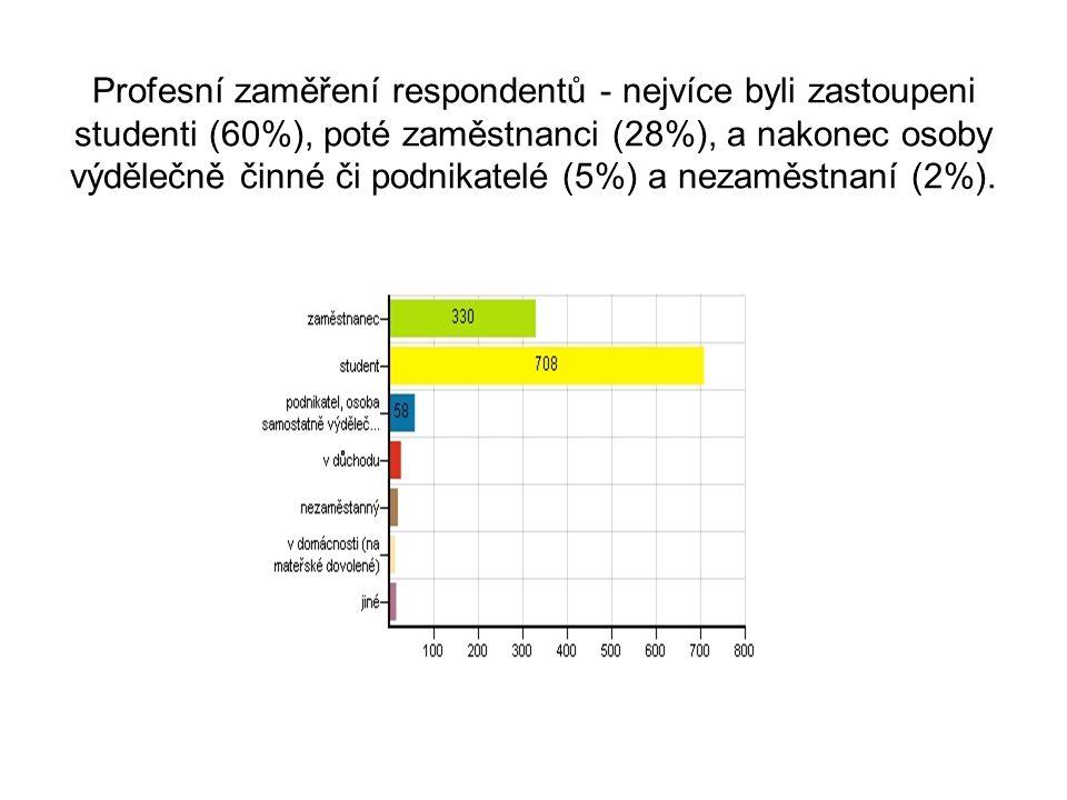 Profesní zaměření respondentů - nejvíce byli zastoupeni studenti (60%), poté zaměstnanci (28%), a nakonec osoby výdělečně činné či podnikatelé (5%) a nezaměstnaní (2%).