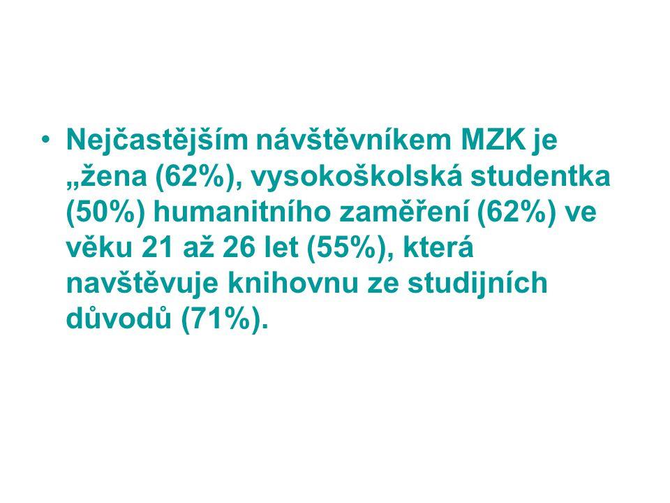 """Nejčastějším návštěvníkem MZK je """"žena (62%), vysokoškolská studentka (50%) humanitního zaměření (62%) ve věku 21 až 26 let (55%), která navštěvuje knihovnu ze studijních důvodů (71%)."""
