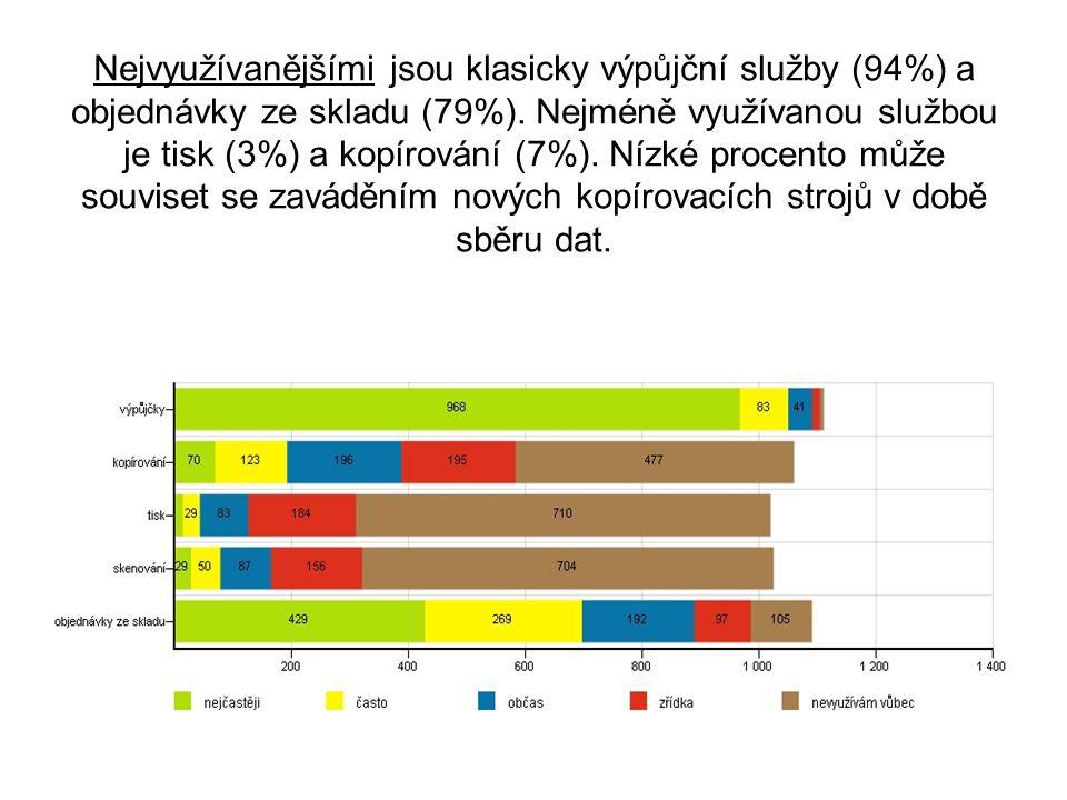 Nejvyužívanějšími jsou klasicky výpůjční služby (94%) a objednávky ze skladu (79%).