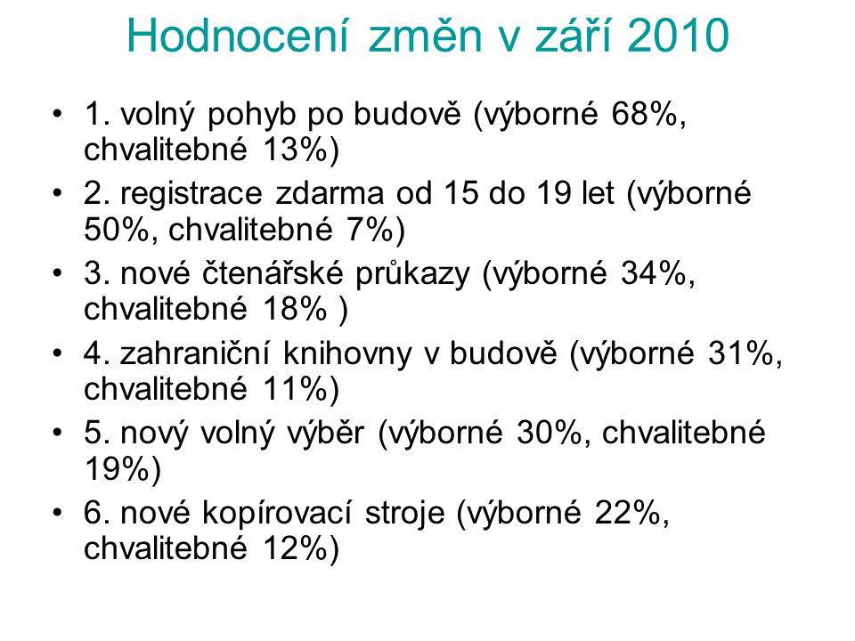 Hodnocení změn v září 2010 1. volný pohyb po budově (výborné 68%, chvalitebné 13%)