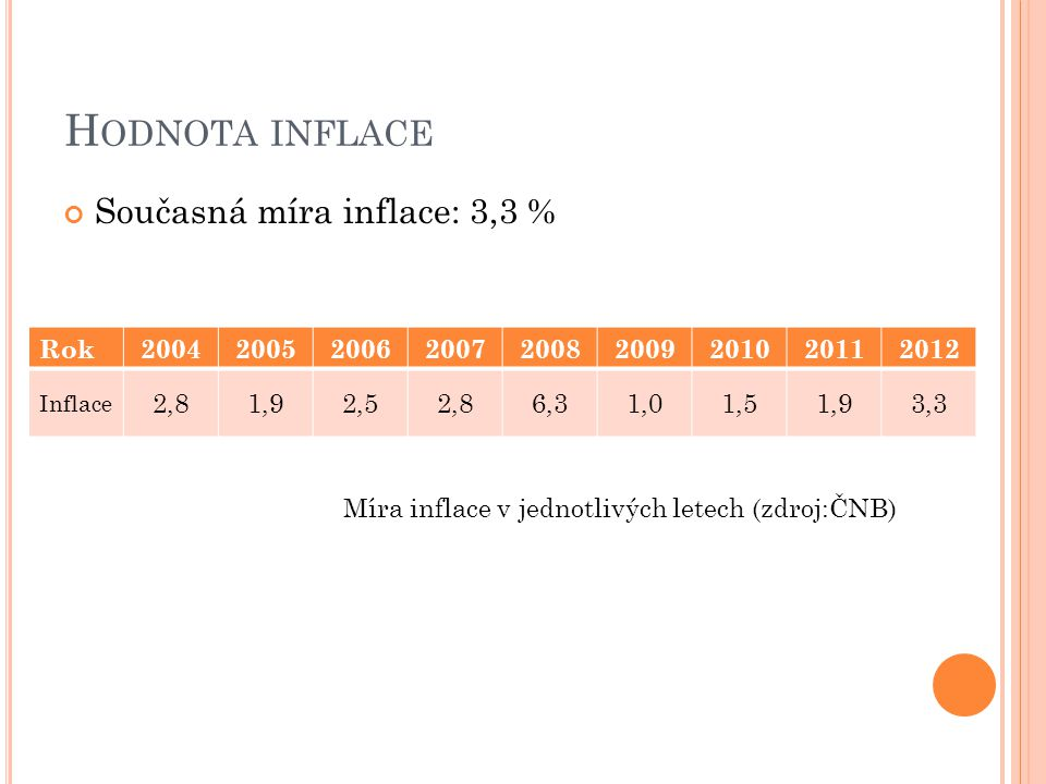 Hodnota inflace Současná míra inflace: 3,3 %