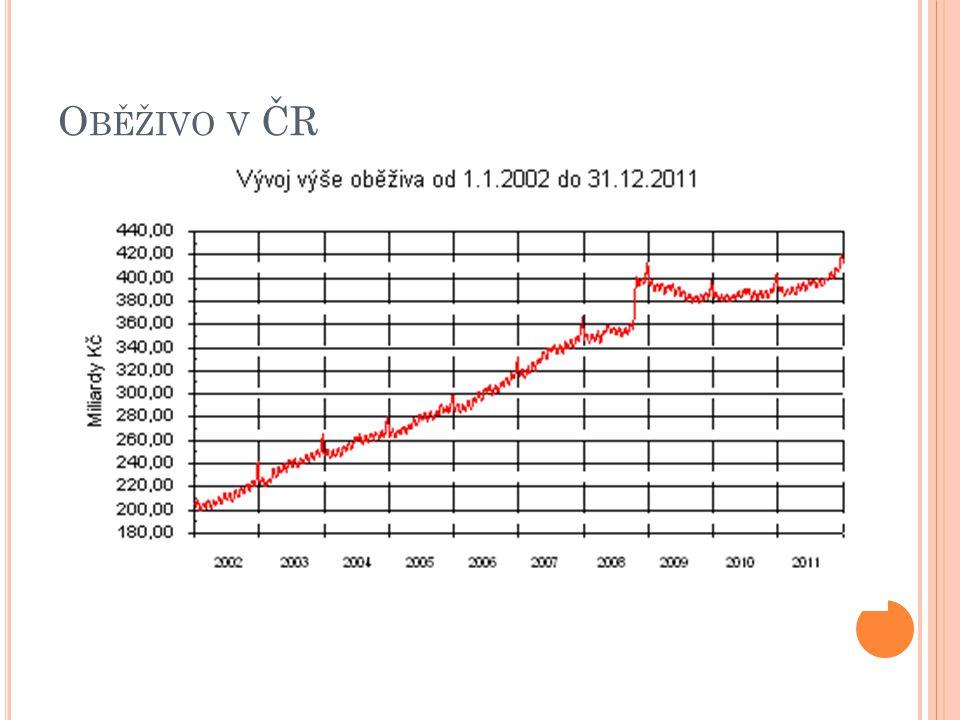 Oběživo v ČR