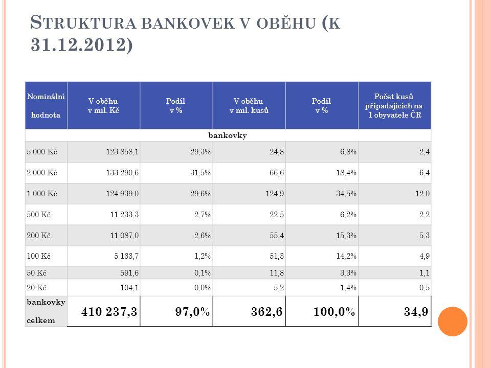 Struktura bankovek v oběhu (k 31.12.2012)