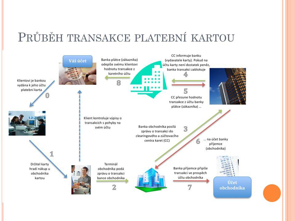 Průběh transakce platební kartou