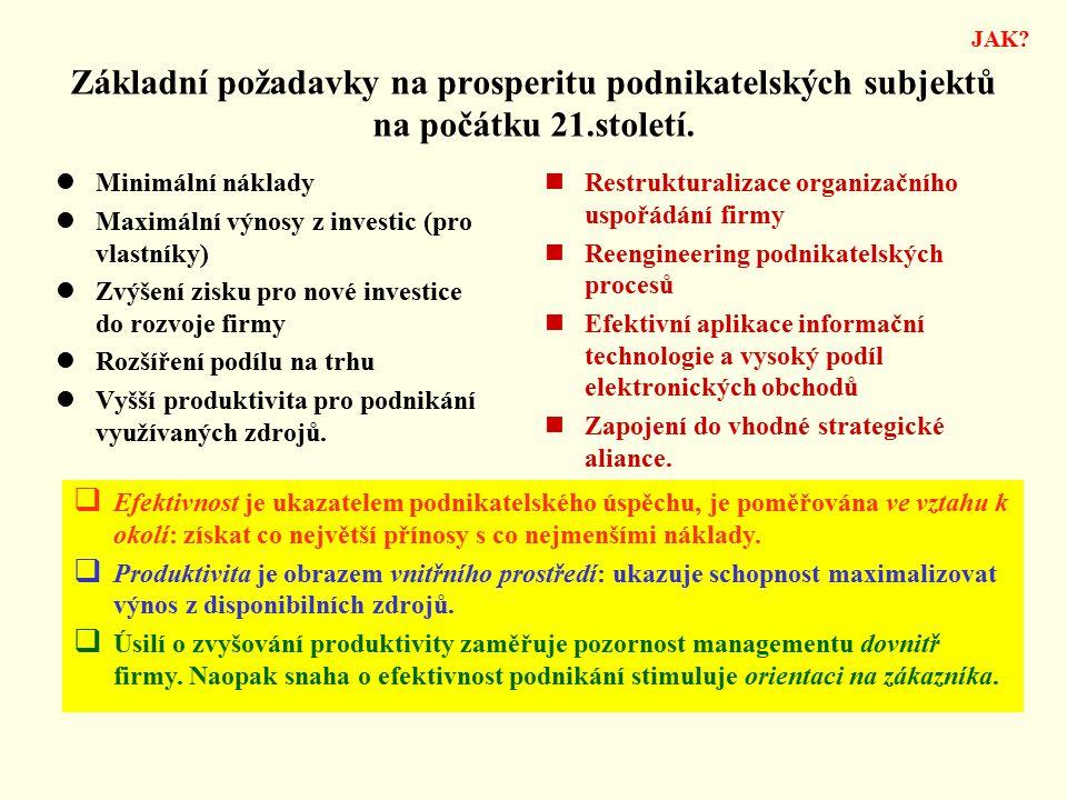 JAK Základní požadavky na prosperitu podnikatelských subjektů na počátku 21.století. Minimální náklady.