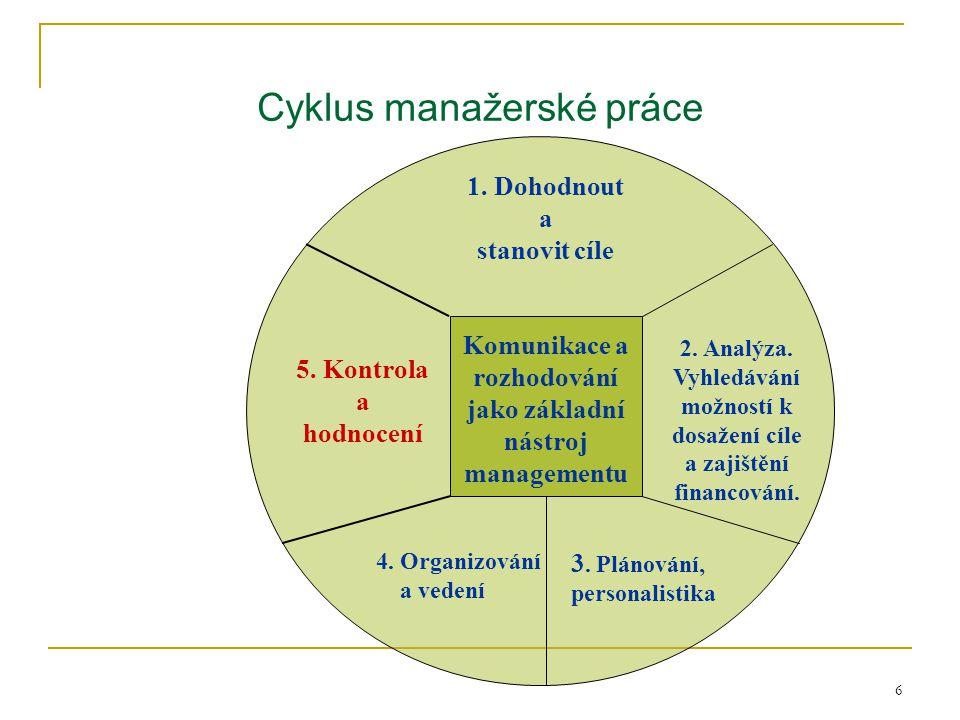 Cyklus manažerské práce