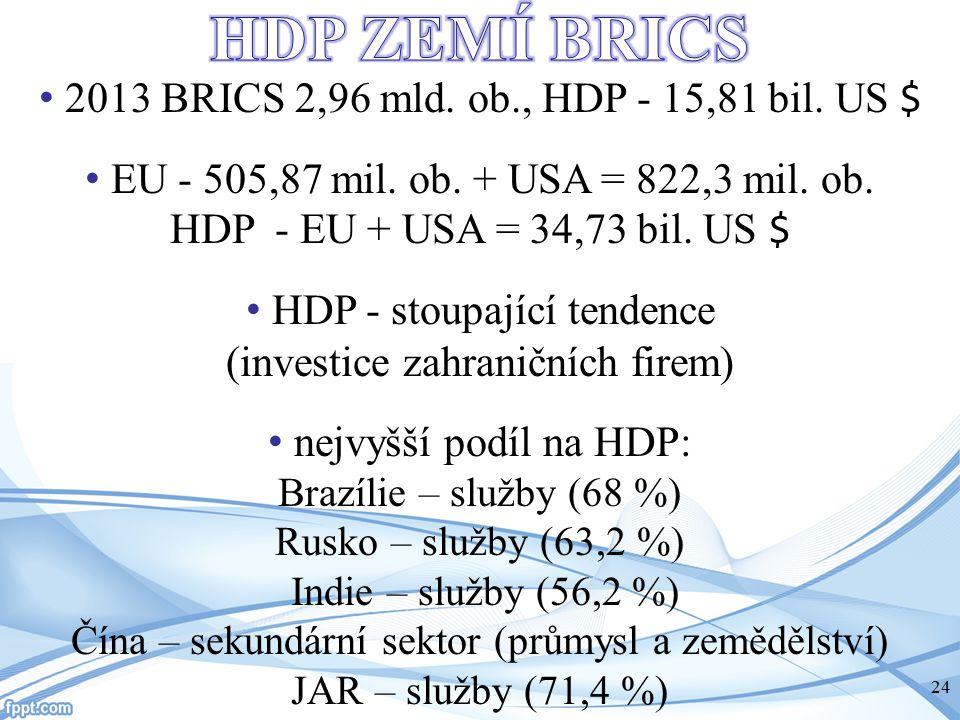 HDP ZEMÍ BRICS 2013 BRICS 2,96 mld. ob., HDP - 15,81 bil. US $