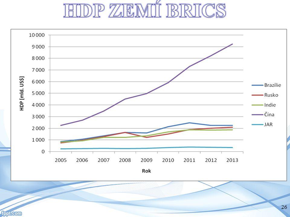 HDP ZEMÍ BRICS