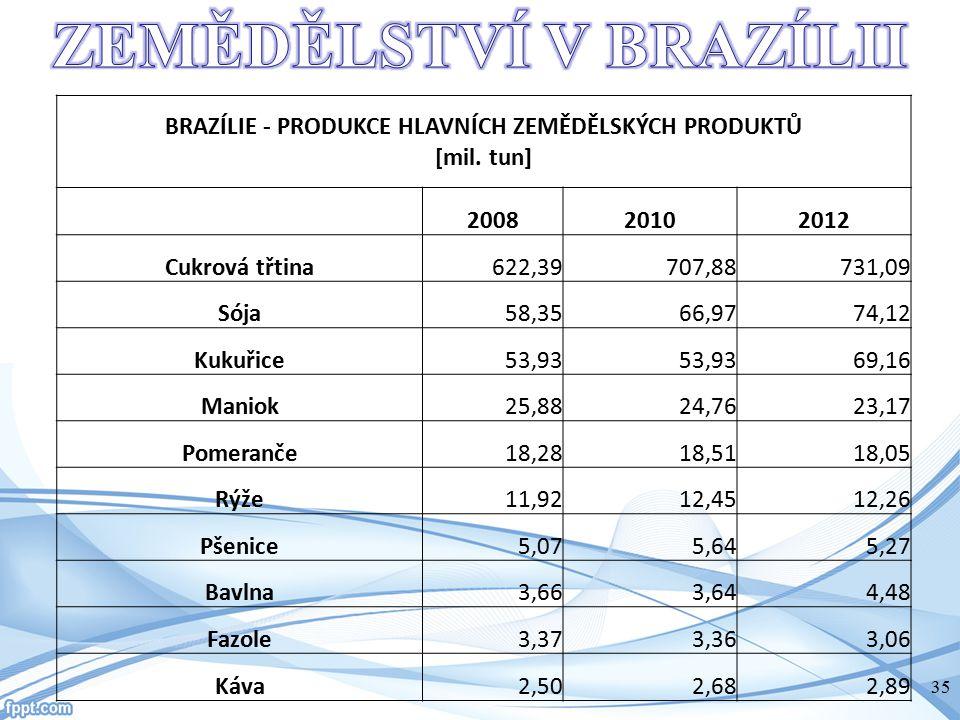 ZEMĚDĚLSTVÍ V BRAZÍLII