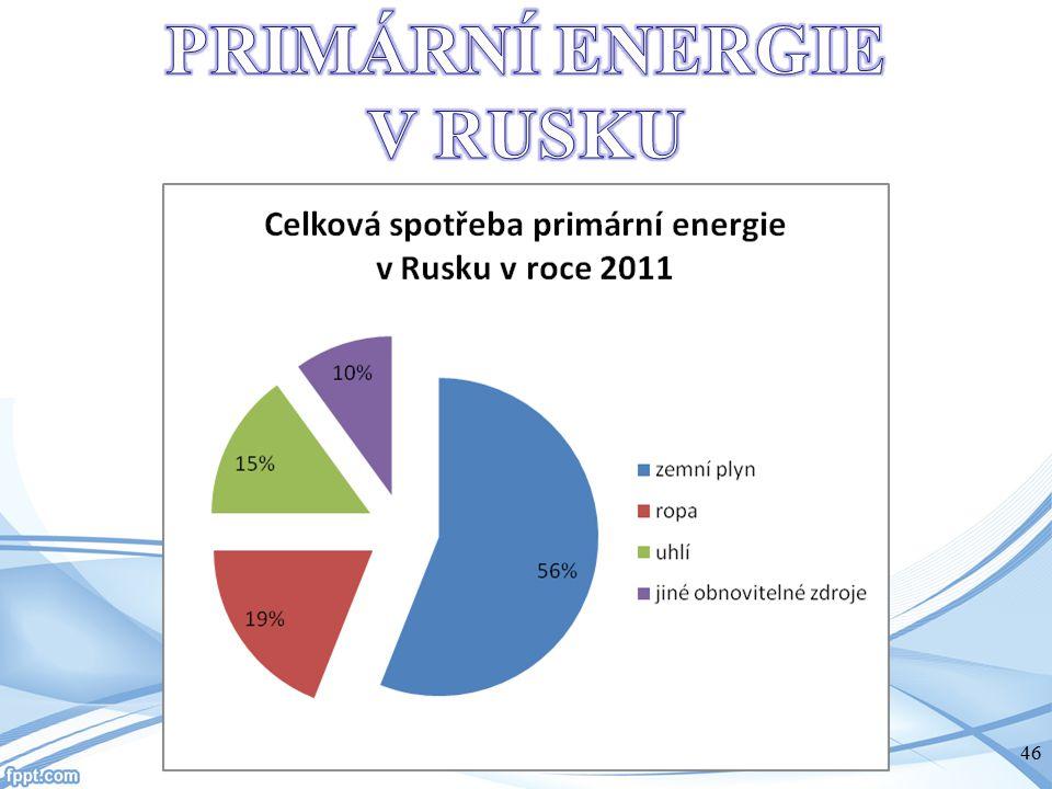 PRIMÁRNÍ ENERGIE V RUSKU