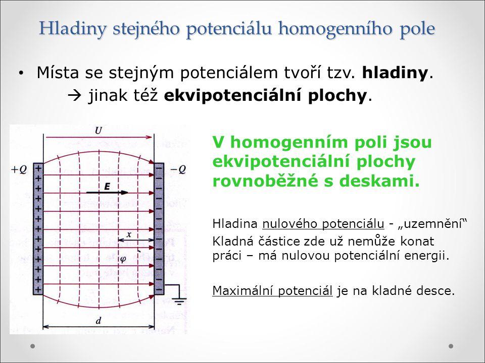 Hladiny stejného potenciálu homogenního pole