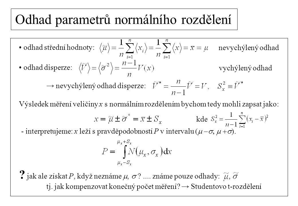 Odhad parametrů normálního rozdělení