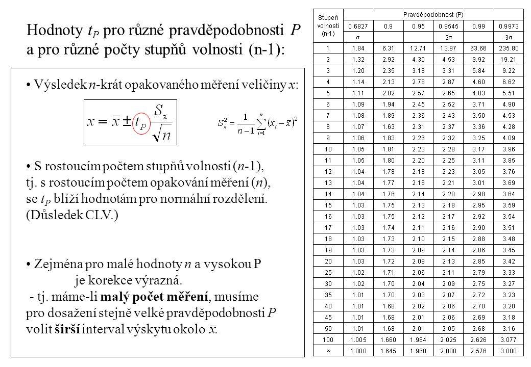 Hodnoty tP pro různé pravděpodobnosti P
