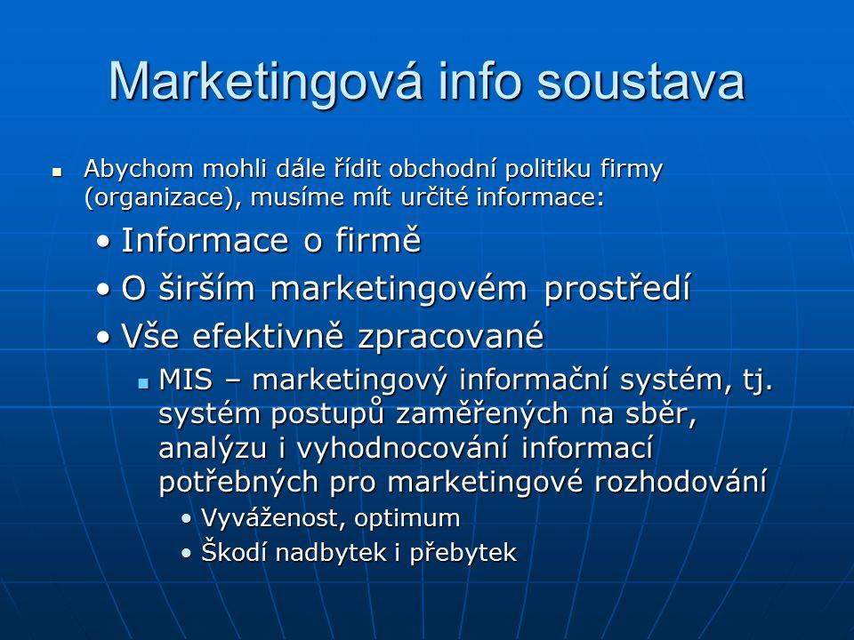 Marketingová info soustava