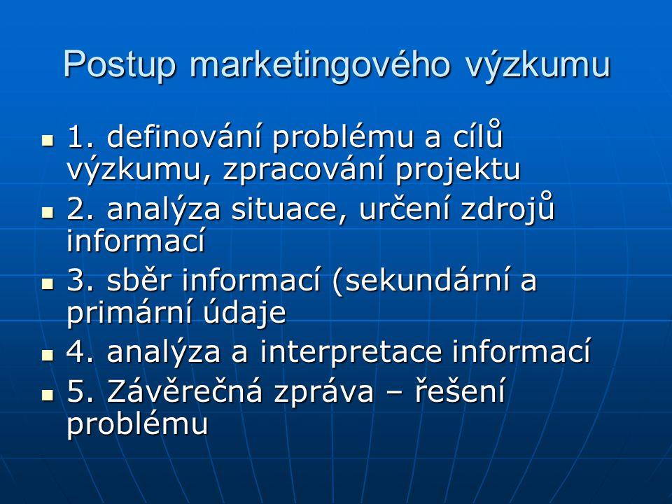 Postup marketingového výzkumu