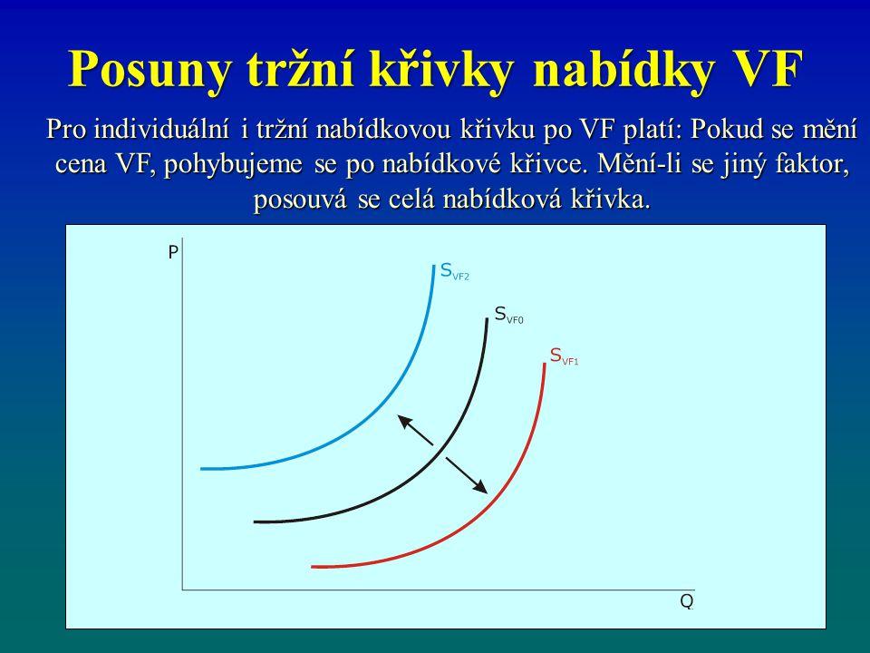 Posuny tržní křivky nabídky VF