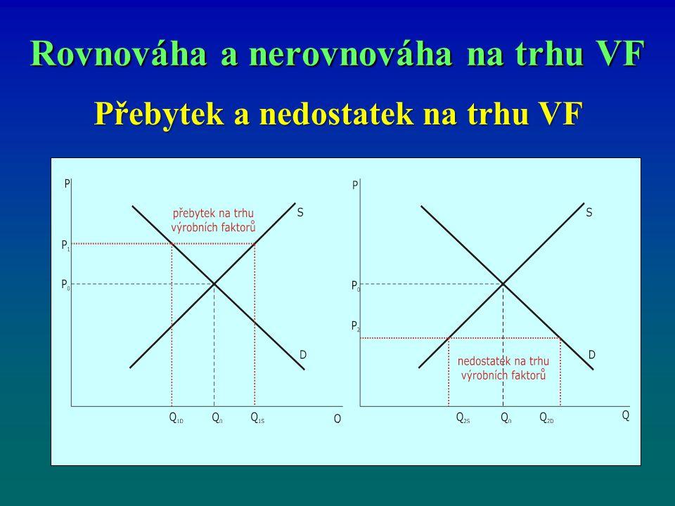 Rovnováha a nerovnováha na trhu VF