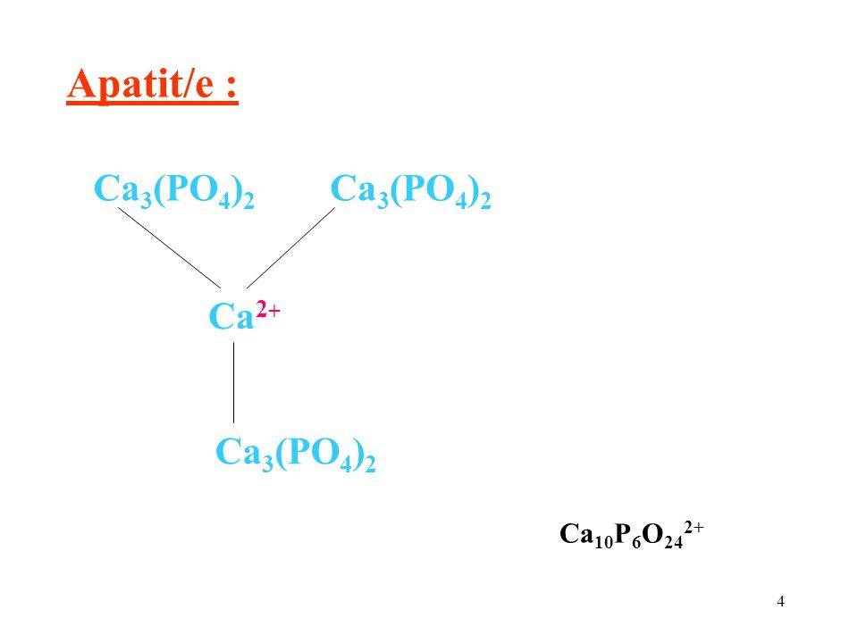 Apatit/e : Ca2+ Ca3(PO4)2 Ca10P6O242+
