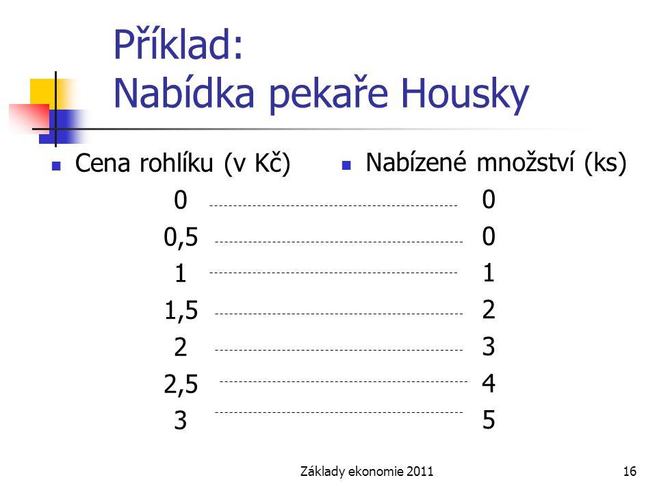 Příklad: Nabídka pekaře Housky
