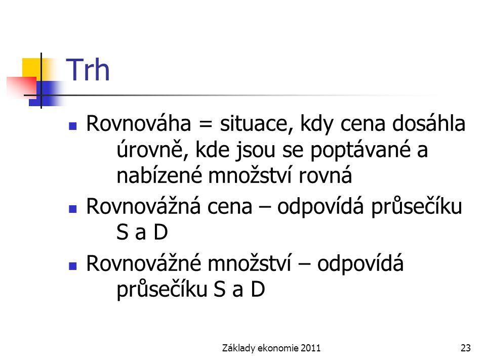 Trh Rovnováha = situace, kdy cena dosáhla úrovně, kde jsou se poptávané a nabízené množství rovná.