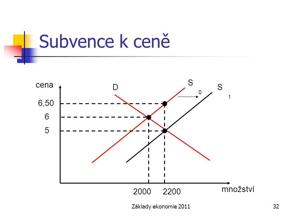 Subvence k ceně S0 cena D S1 6,50 6 5 množství 2000 2200